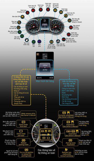 Hệ thống các đèn chỉ thị trên cụm đồng hồ, và 10 thông điệp an toàn đáng chú ý trên màn hình đa năng của các mẫu xe Mercedes-Benz C-Class/GLC.