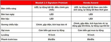 ngoai that honda accord vs mazda6 2020 174303