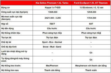 danhgiaxe.com van hanh kia seltos 2020 vs ford ecosport 2020 110137