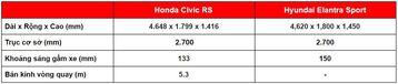 danhgiaxe.com kich thuoc honda civic turbo vs hyundai elantra turbo 125948
