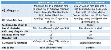 hyundai tucson vs mazda cx 5 2 185459