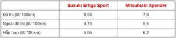 So sánh mức tiêu hao nhiên liệu của Suzuki Ertiga và Mitsubishi Xpander