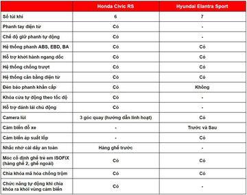 danhgiaxe.com an toan honda civic turbo vs hyundai elantra turbo 130109