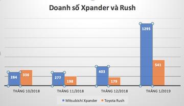 Bảng so sánh doanh số giữa Xpander và Rush