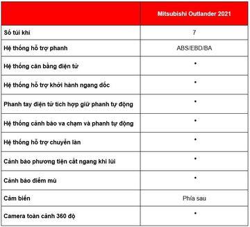 Danh gia so bo xe Mitsubishi Outlander 2021