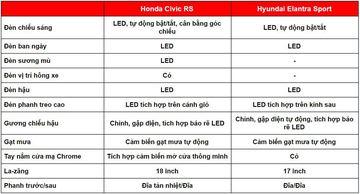 danhgiaxe.com ngoai that honda civic turbo vs hyundai elantra turbo 130000