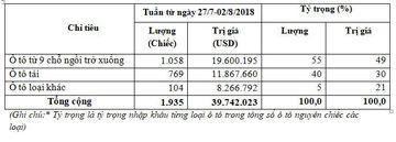 Lương ô tô nguyên chiếc nhập khẩu từ ngày 27/7/2018 đến ngày 2/8/2018