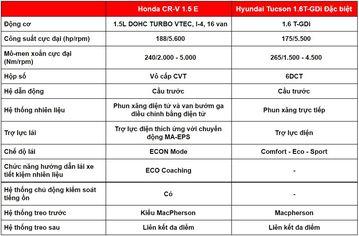 danhgiaxe.com so sanh van hanh honda cr v 2020 va hyundai tucson 2020 023345