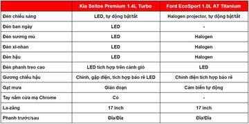 danhgiaxe.com ngoai that kia seltos 2020 vs ford ecosport 2020 110101