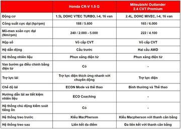 danhgiaxe.com so sanh van hanh honda cr v 2020 va mitsubishi outlander 2020 162701