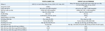so sanh dong co toyota camry 2020 vs vinfast lux a20 2020 005236