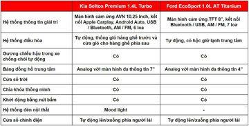 danhgiaxe.com tien nghi kia seltos 2020 vs ford ecosport 2020 110128