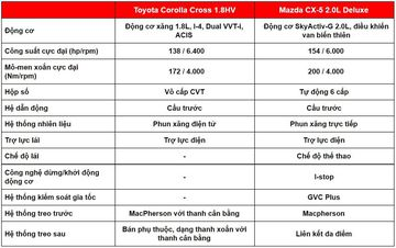 danhgiaxe.com so sanh van hanh toyota corolla cross 2020 va mazda cx 5 2020 131635