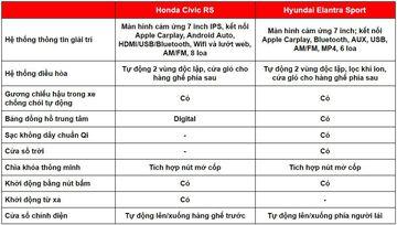 danhgiaxe.com tien nghi honda civic turbo vs hyundai elantra turbo 130026