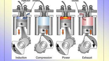 Thứ tự tương ứng của 4 chu trình Nạp - Nén - Nổ - Xả trong động cơ xăng 4 kỳ